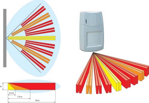 Prezzi antifurto quanto costa un impianto allarme casa - Impianto allarme casa prezzi ...